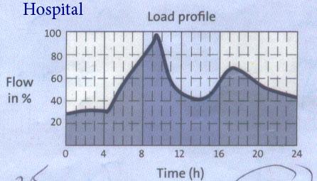 grundfos-pompa-pressure-booster